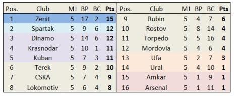 classement russe 1